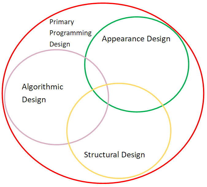 Design in Primary Programming   code-it supported by HIAS